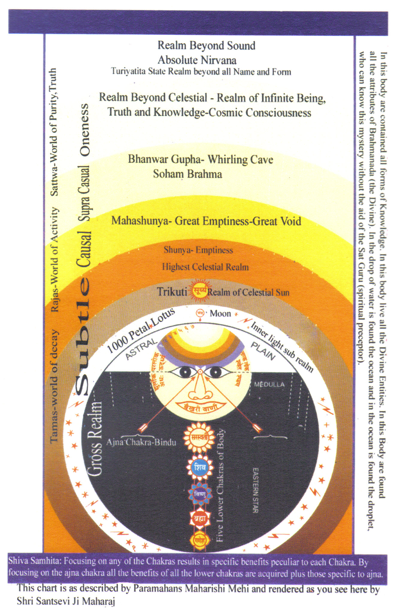 Sant Mat (Surat Shabd Yoga) Lineages - Living Cosmos